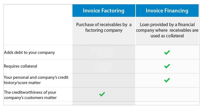 invoice factoring vs invoice financing