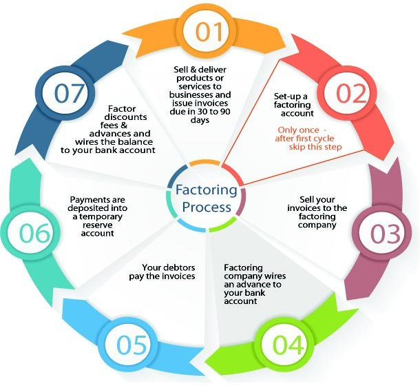 how factoring works - process