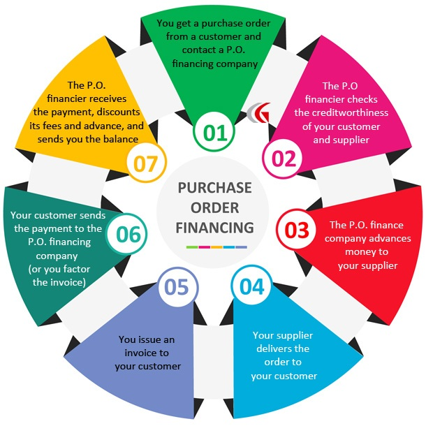 Purchase Order Financing How It Works Rates Terms