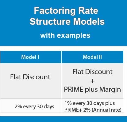 types of factoring rates